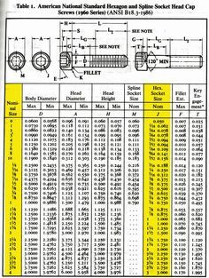 Helpful Quick Reference Socket Head Cap Screw Sizing Chart