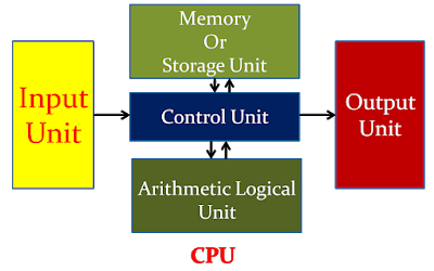 Block Diagram Of Standard Desktop Computer Functions Of Cpu Central Processin Block Diagram Central Processing Unit Computer Shortcut Keys