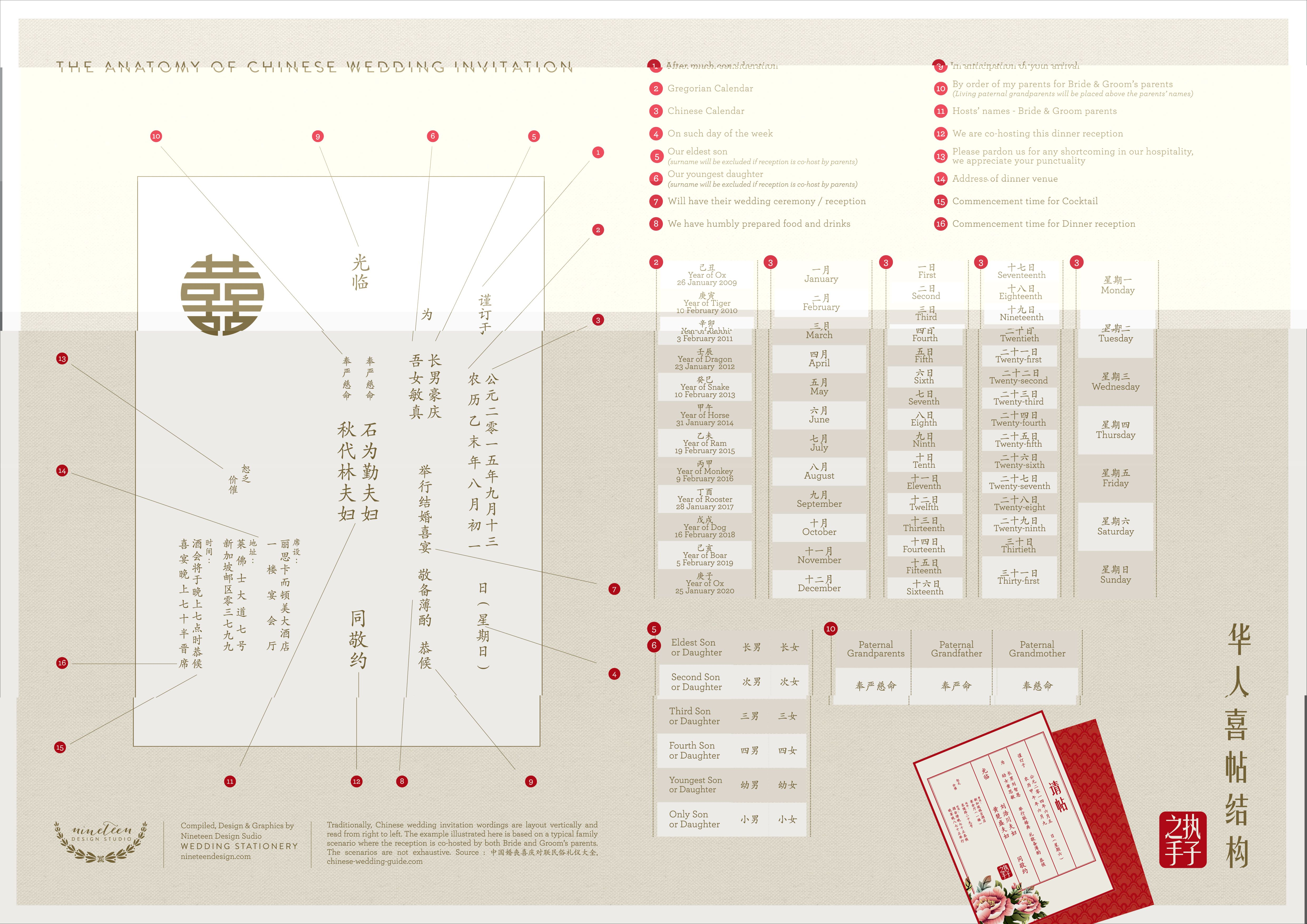 NDS Invite Anatomy Chinese Download 1 4 961—3 508 pixels