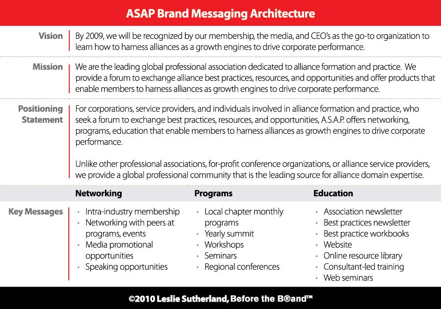 Start With The Brand Messaging Architecture  Branding Strategies
