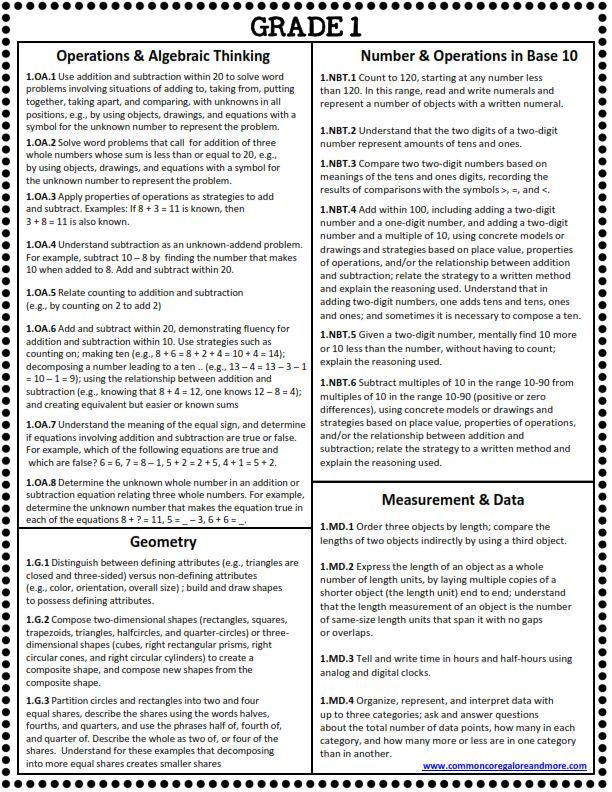 All 1st Grade Common Core Math Standards on 1 Page! (Free ...