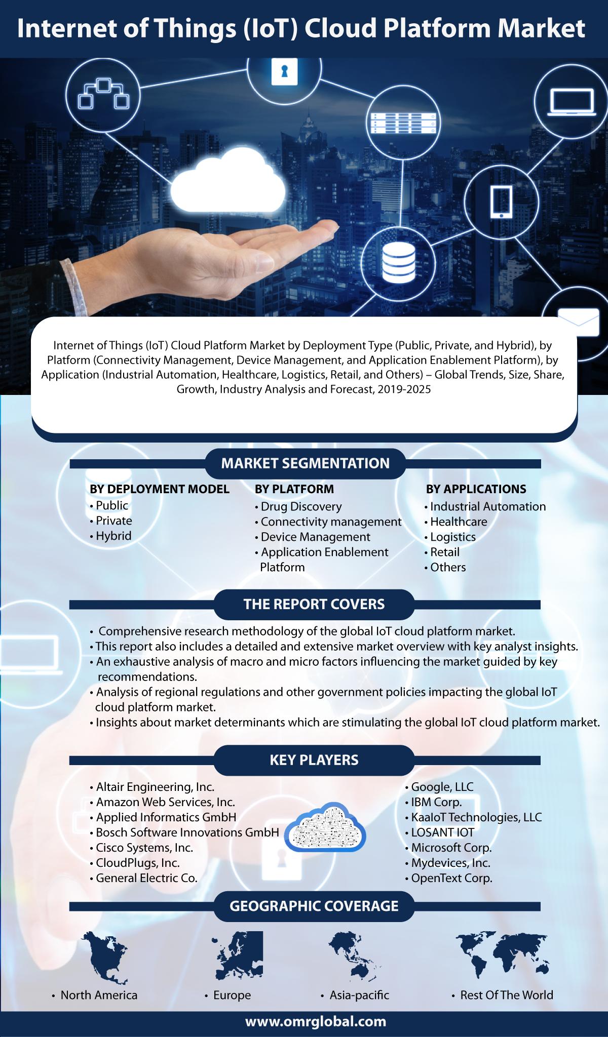 Iot Cloud Platform Market Size Share Growth Forecast To 2025 Iot Cloud Platform Marketing