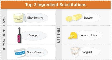 Allrecipes substitutions