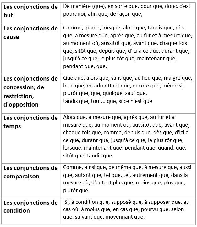 Les grandes classes de conjonctions de subordination