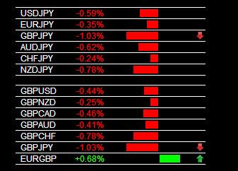 The Forex Heatmap Version 3 0 Main Session Gbp Jpy Sell Signal