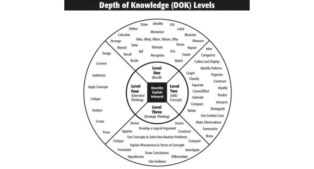 Assessing Depth of Knowledge with Recap