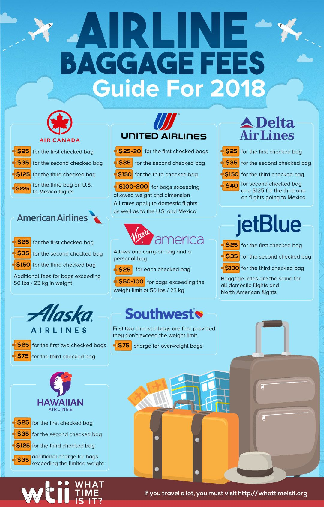 c445096e6e45 Airline Baggage Fees Guide for 2018