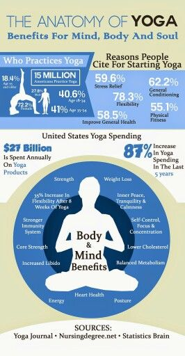 The Anatomy Of Yoga Benefits For The Mind Body And Soul