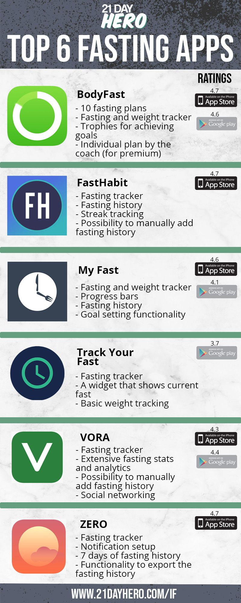 Top 6 Intermittent Fasting Apps { 2020 update