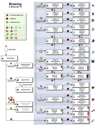 Horse Armor Minecraft Recipe brewing – official minecraft wiki … | pinteres…