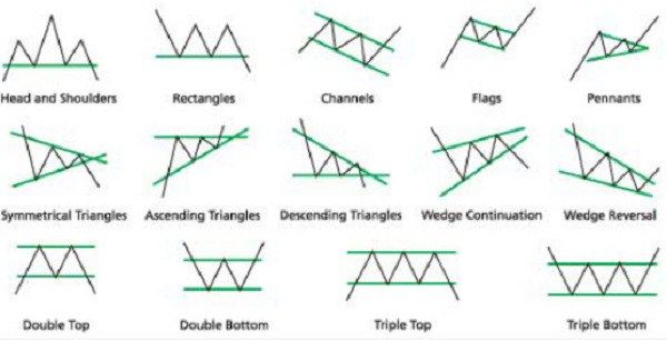 Forex Supply And Demand Chart Patterns Forex Chart Ascending