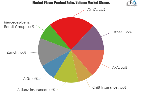 Van Insurance Market Revolutionary Growth By 2025 Axa Chill