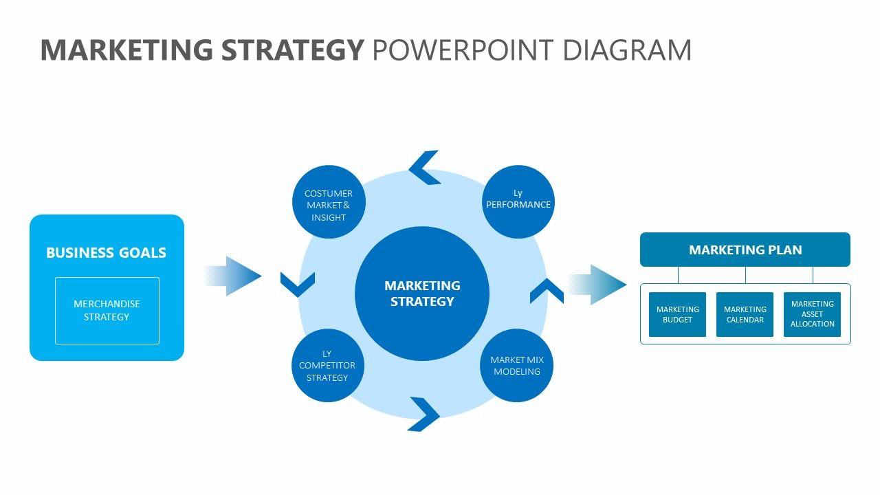 Marketing Strategy Powerpoint Diagram Marketing Strategy