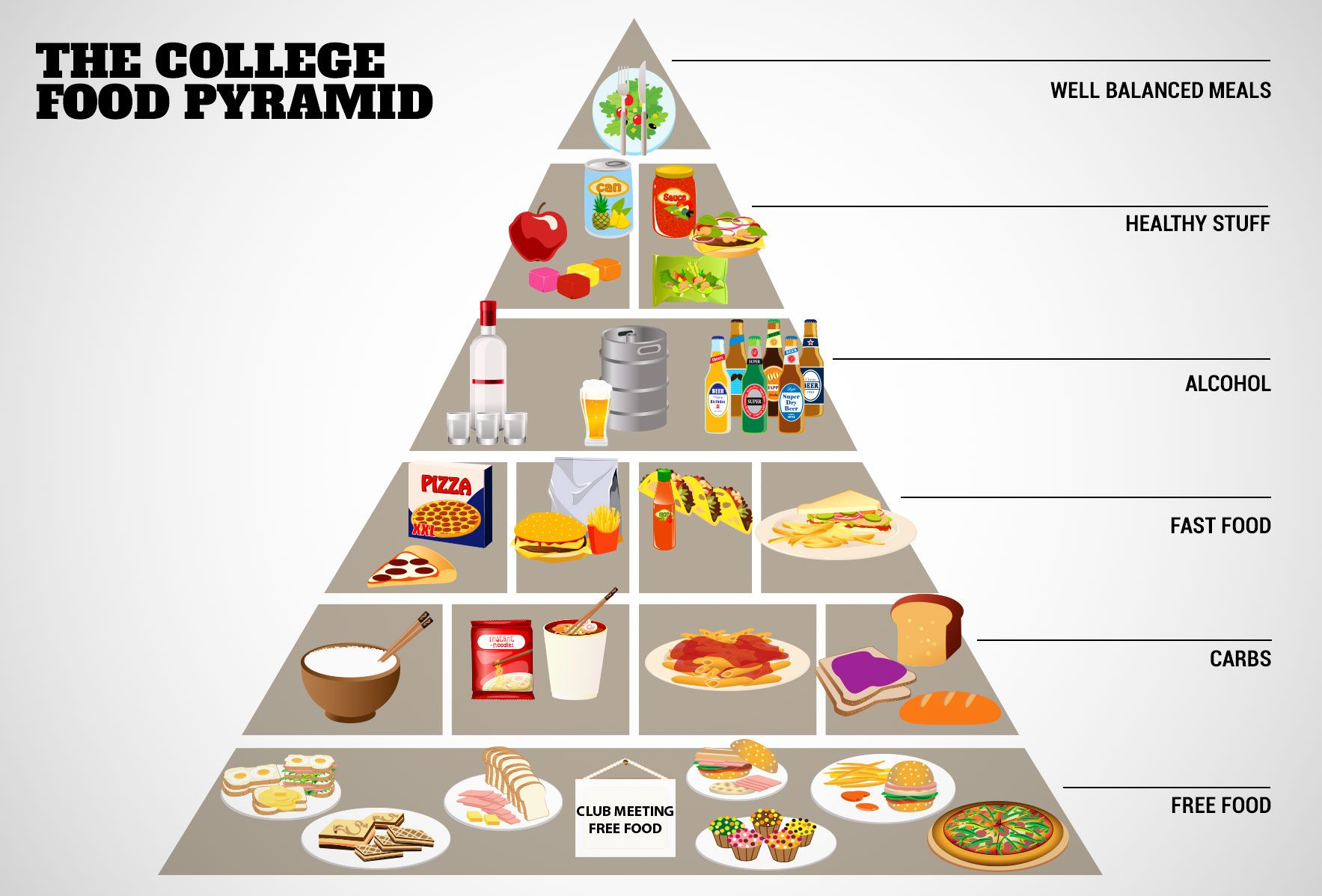 The college food pyramid