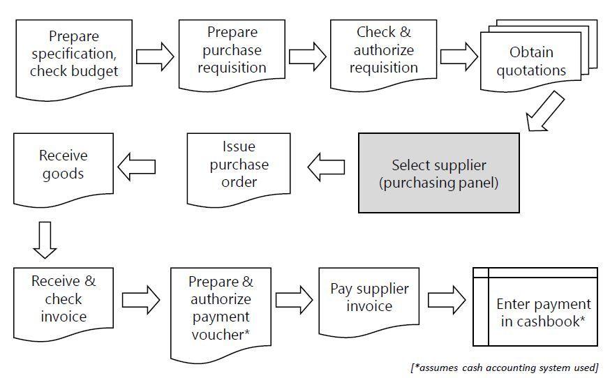 Procurement Flowchart Google Search Process Flow Chart Process Flow Procurement Process