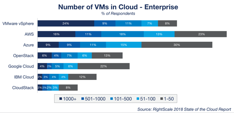 Top cloud providers 2018: How AWS, Microsoft, Google, IBM