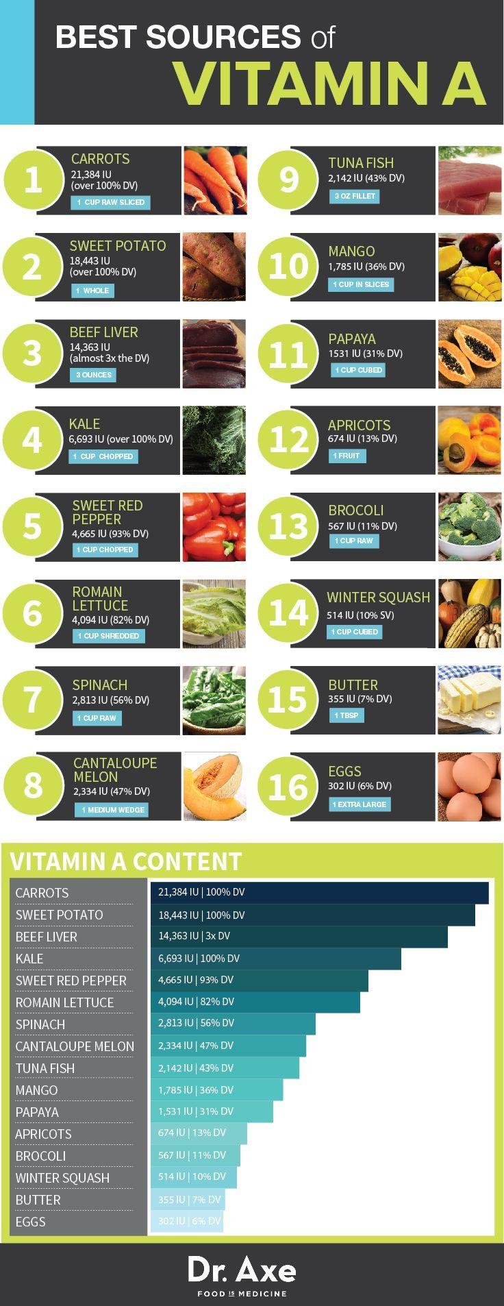 A Benefits Eye, Skin & Bone Health Vitamin A Foods sources Table InfographicVitamin A Foods sources Table Infographic
