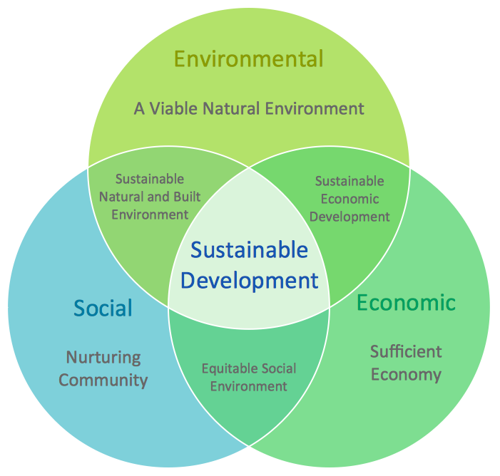 Path to Sustainable Development | What is a diagram — Venn