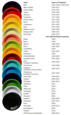 Fiestaware color chart retired coloraday june 2009 ayucar com