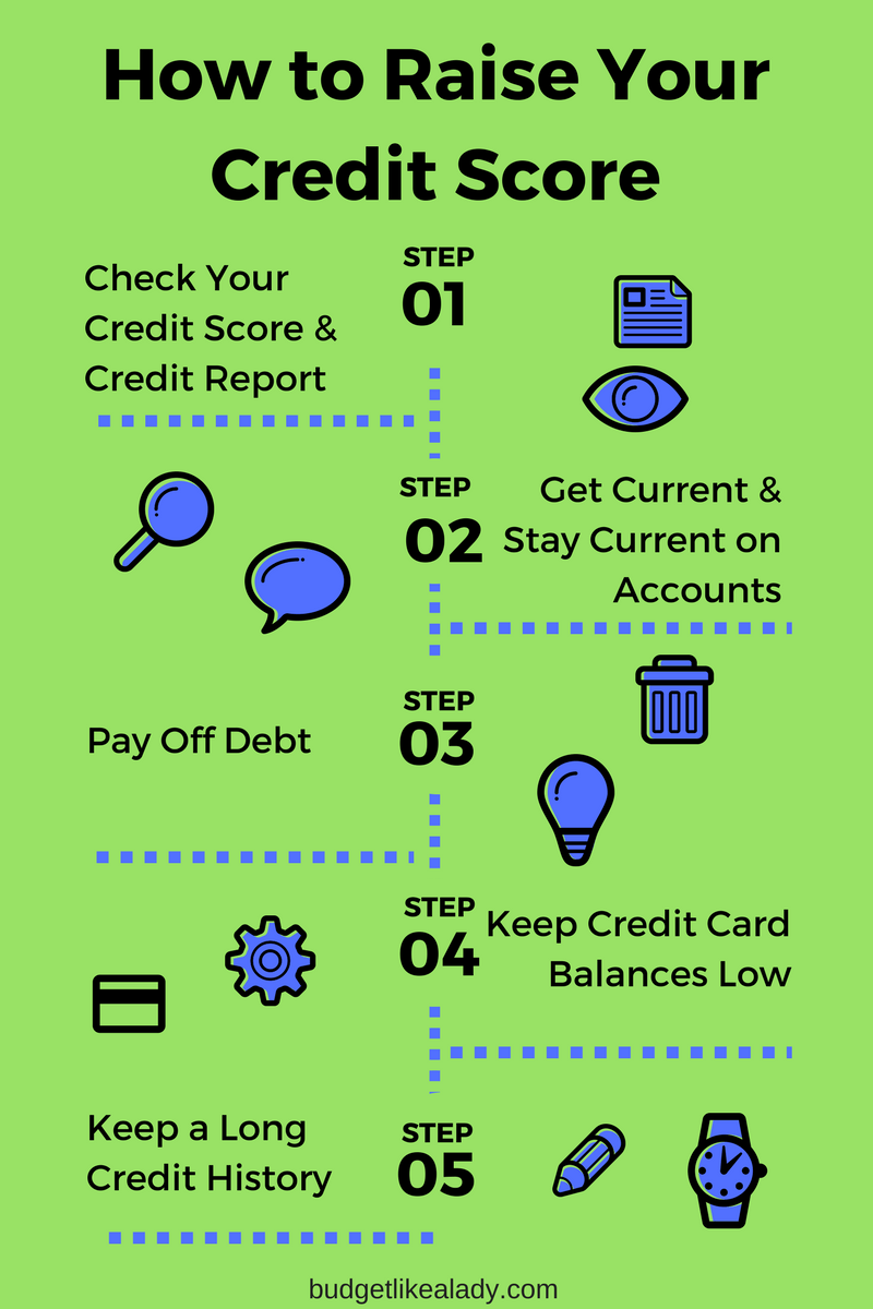 How to Raise Your Credit Score like a Boss Credit card