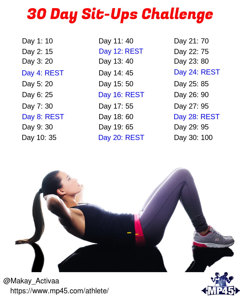 Take up the 30 Day #Sit_Ups #Challenge this month and tone up and boost your core muscles to the max...
