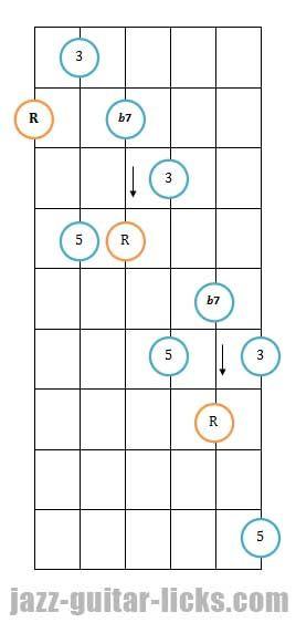 Dominant 7th Guitar Arpeggio Pattern 3 Guitar Chords Pinterest