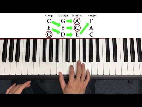 How to Play Chords on the Piano (the quick way) - YouTube ...