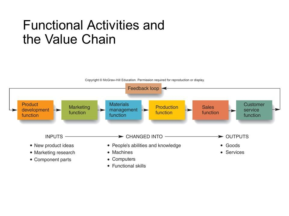Competitive advantage and functional activities חיפוש ב