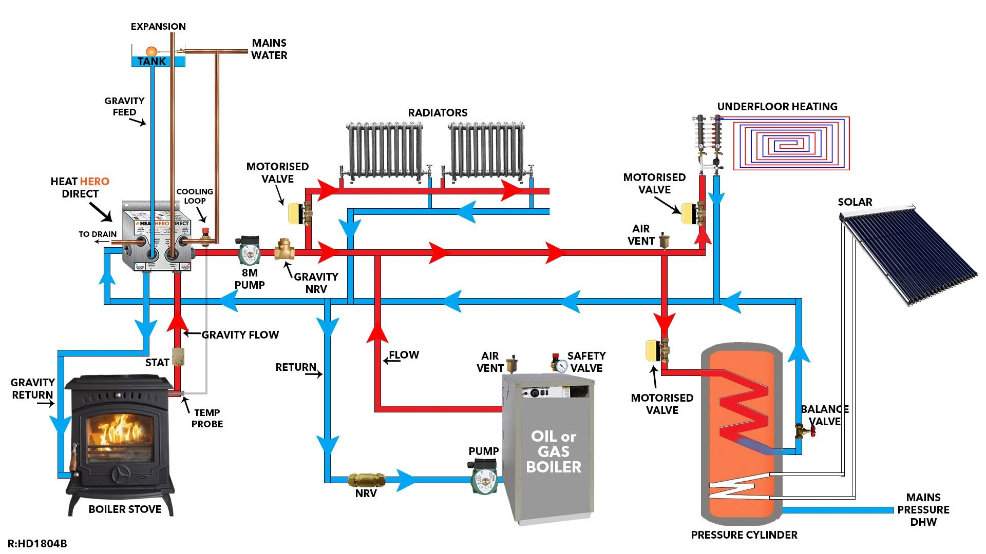 New Wiring Diagram For Solid Fuel Central Heating System Diagram Diagramtemplate Diagramsample Heating Systems Central Heating System Central Heating