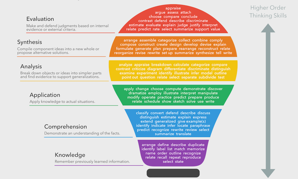 This \'Bloom\'s Taxonomy Verbs\' chart is published under Creative ...