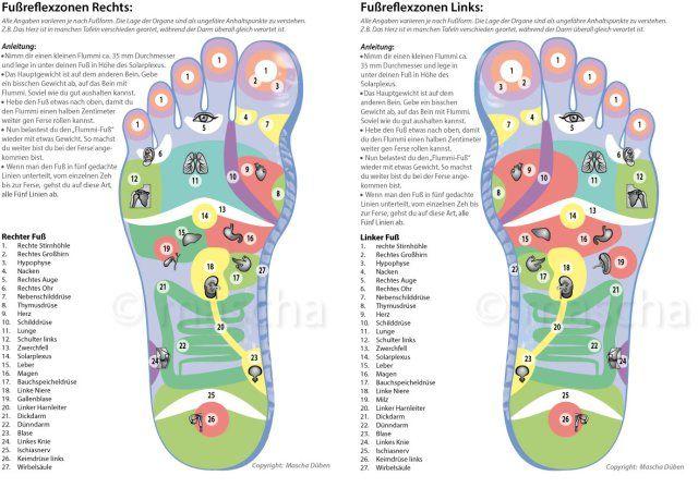 Von Innen nach Außen | Fußreflexzonen, Reflexzonen