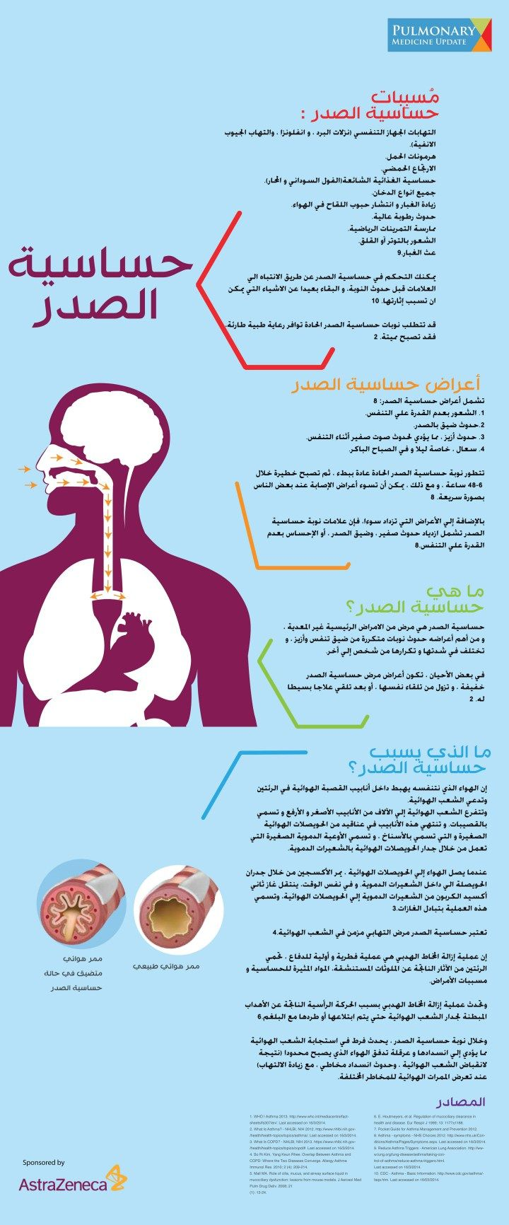 Asthma Infograph For Patient Education Patient Education Asthma Cure Pulmonary