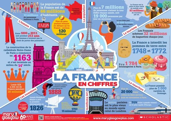 Mary Glasgow Magazines Poster France In Numbers Scholastic