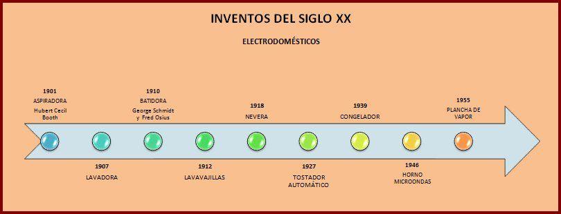 Resultado De Imagen De Linea Del Tiempo Para Colorear Pie Chart Chart