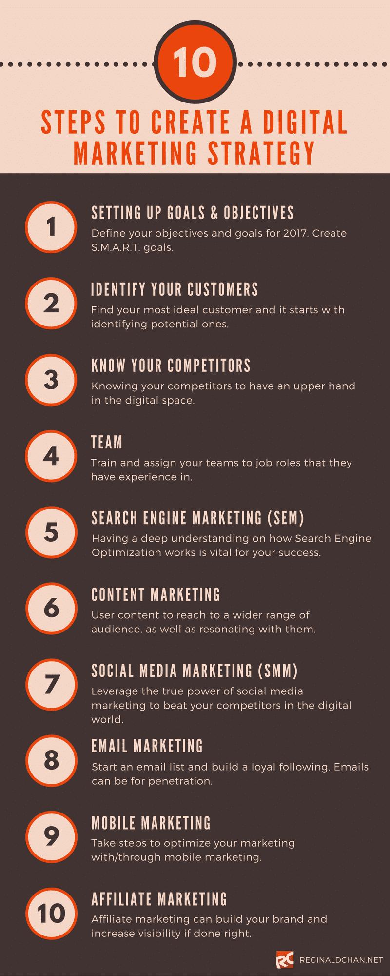 Creating a b2b digital marketing plan for 2017 infographic smart - Creating A Digital Marketing Strategy 2017 10 Simple Steps