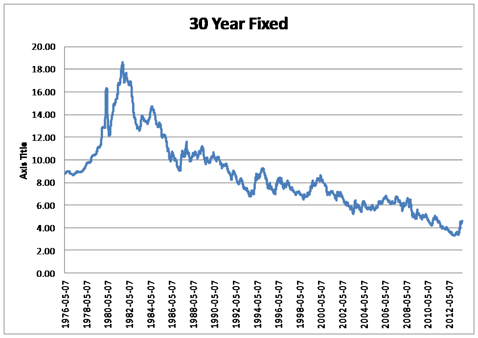 30 Year Interest Rate Where Are They Historically Fixed Rate Mortgage 30 Years Refinance Mortgage