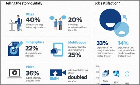 Digital journalism study infographic I N F O G R A P H I C S - digital journalist resume