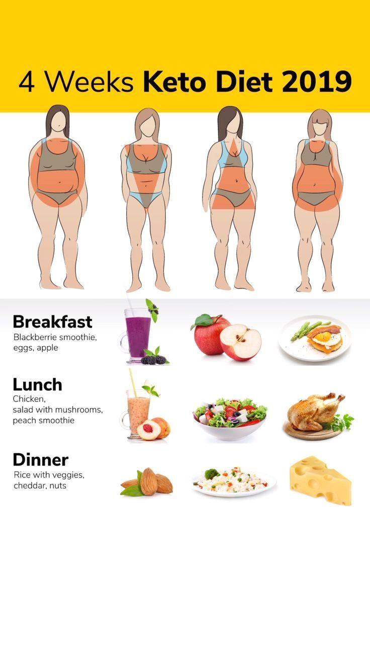 Dieta Keto – cum funcționează și ce alimente sunt permise în dieta Ketogenică