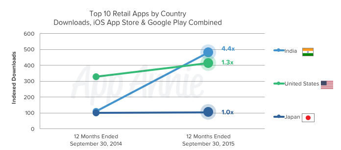 Top 10 Retail Apps Country Downloads iOS Google Play India US Japan