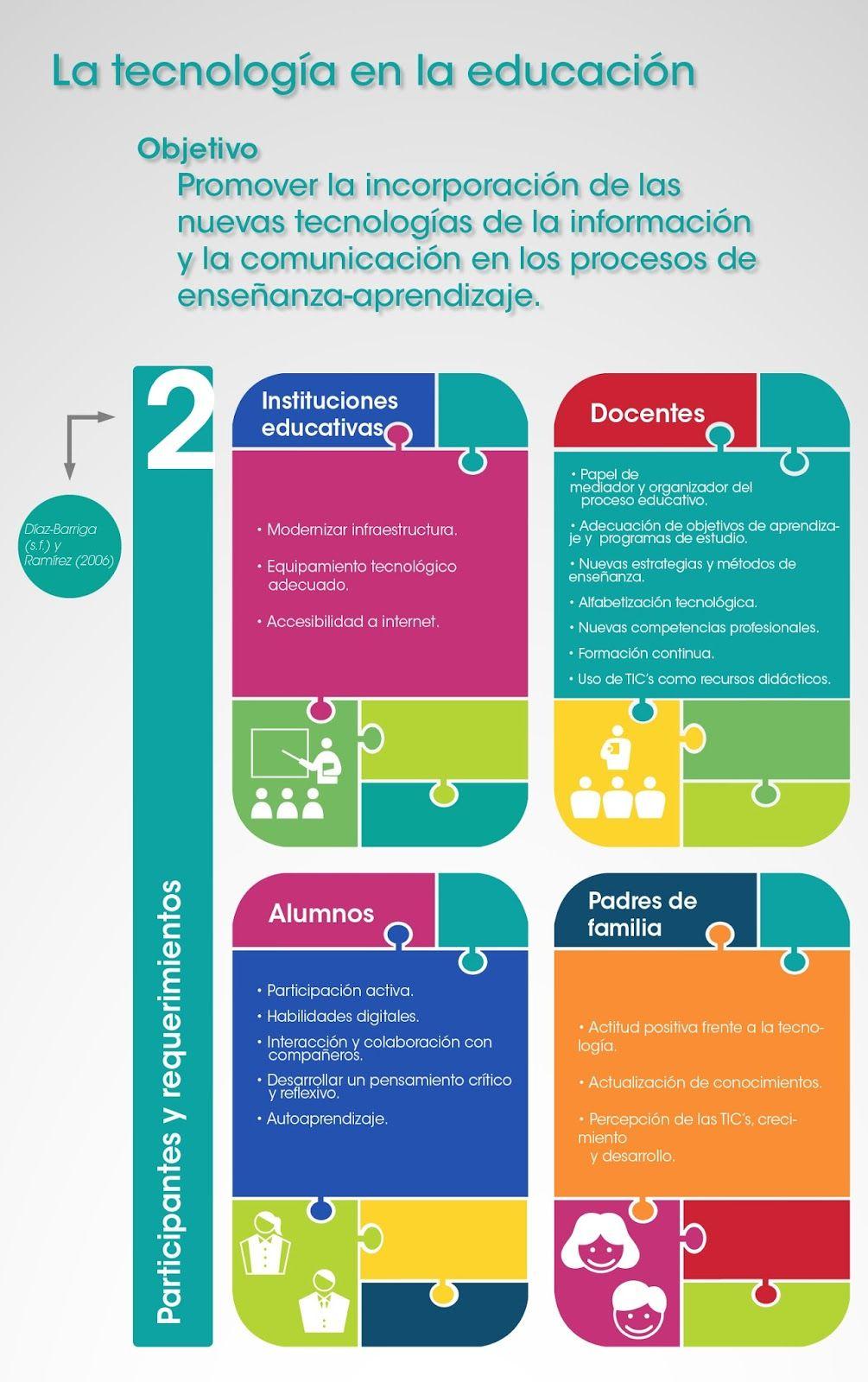 Qué Son Las Tics O Tecnologías De La Información Y La Comunicación Tecnologias De La Informacion Y Comunicacion Informatica Educativa Tecnología Educativa