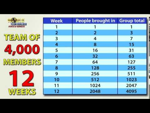 World Team Builder - Power of Numbers