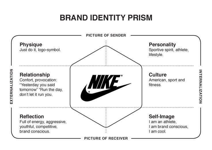 Nike Brand Identity Prism Business Branding Brand Strategy Brand Guidelines