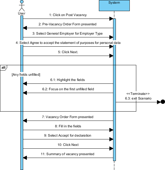 Uml Sequence Diagram Example For Job Vacancy Submission This