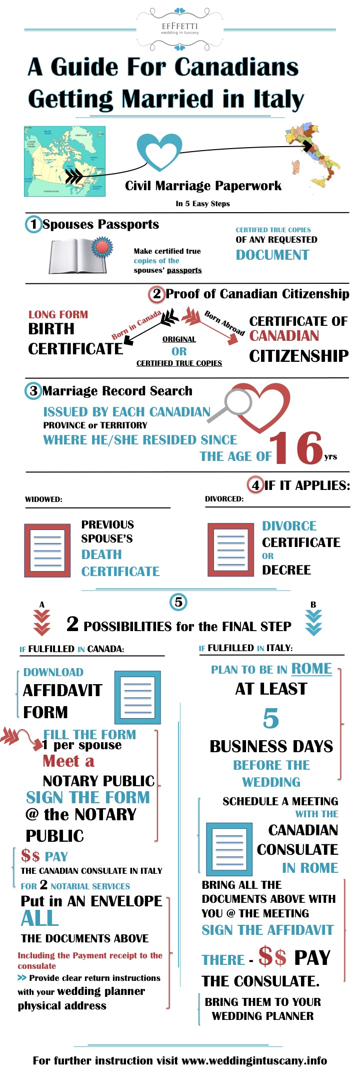 Canadians getting married in italy infographic getting
