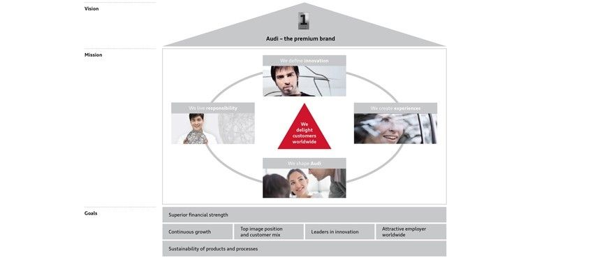 Corporate strategy u003e Company u003e AUDI AG Strategy Brand - product strategy