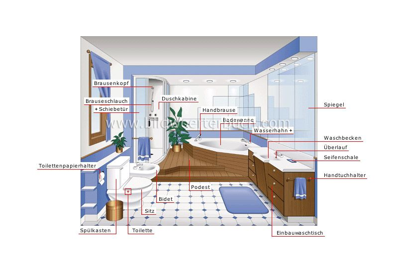 Pons Bildworterbuch Online Picture Dictionary With Images Ideal Bathrooms Bathroom Images House