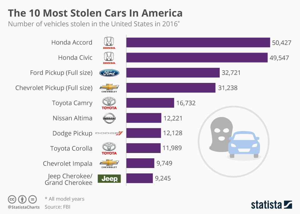 Infographic the most stolen vehicles in america toyota