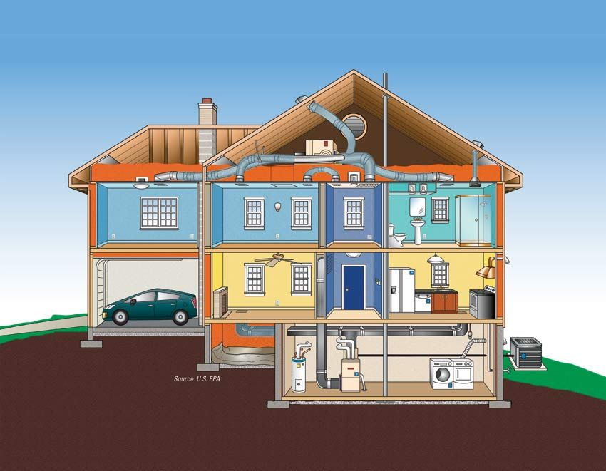 wonderful energy star house plans #1: Features and Benefits of an ENERGY STAR Certified House