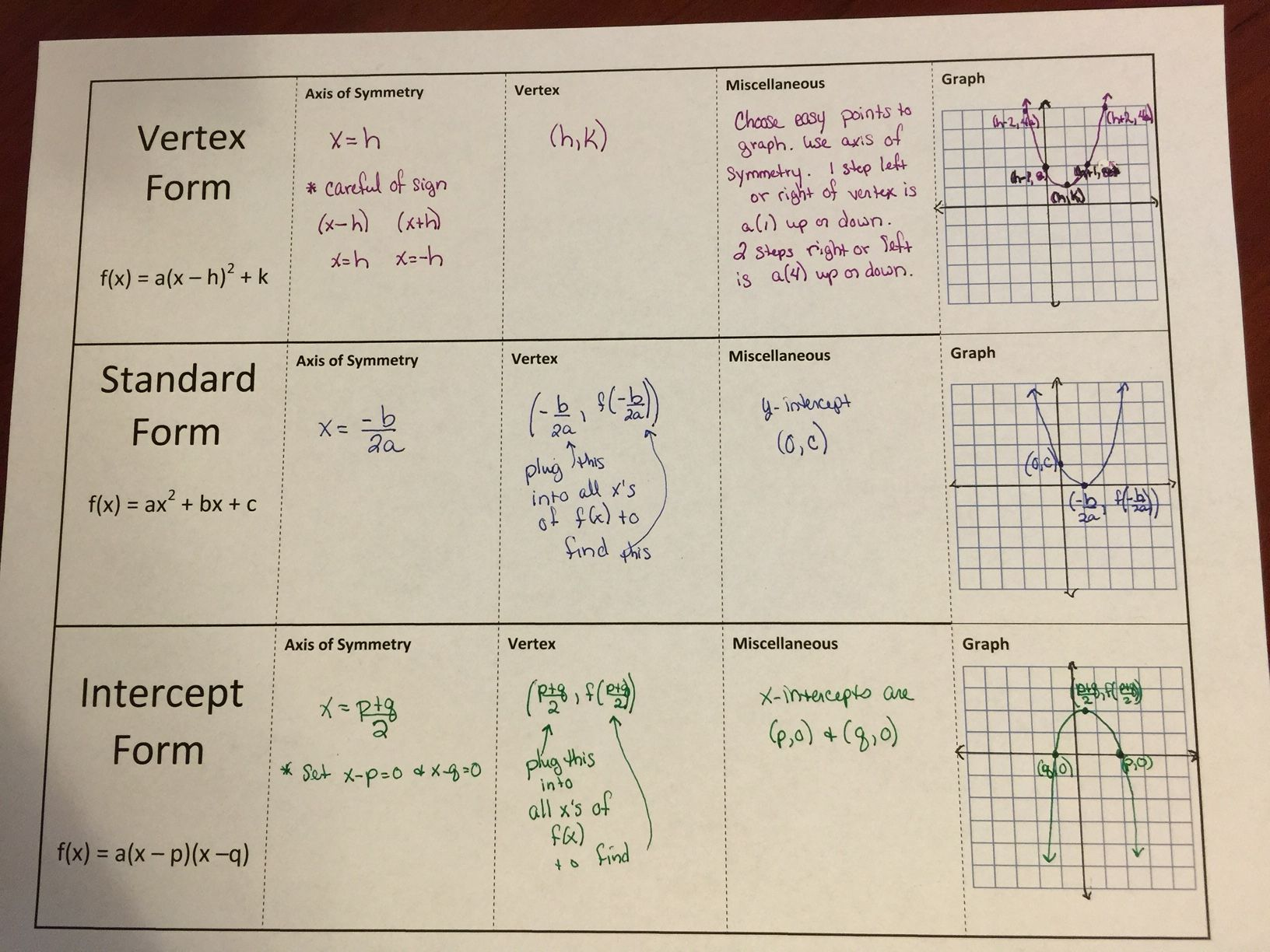 Quadratics galore math and algebra graphing quadratics steps are given for vertex standard and intercept forms an interactive notebook page is also included falaconquin