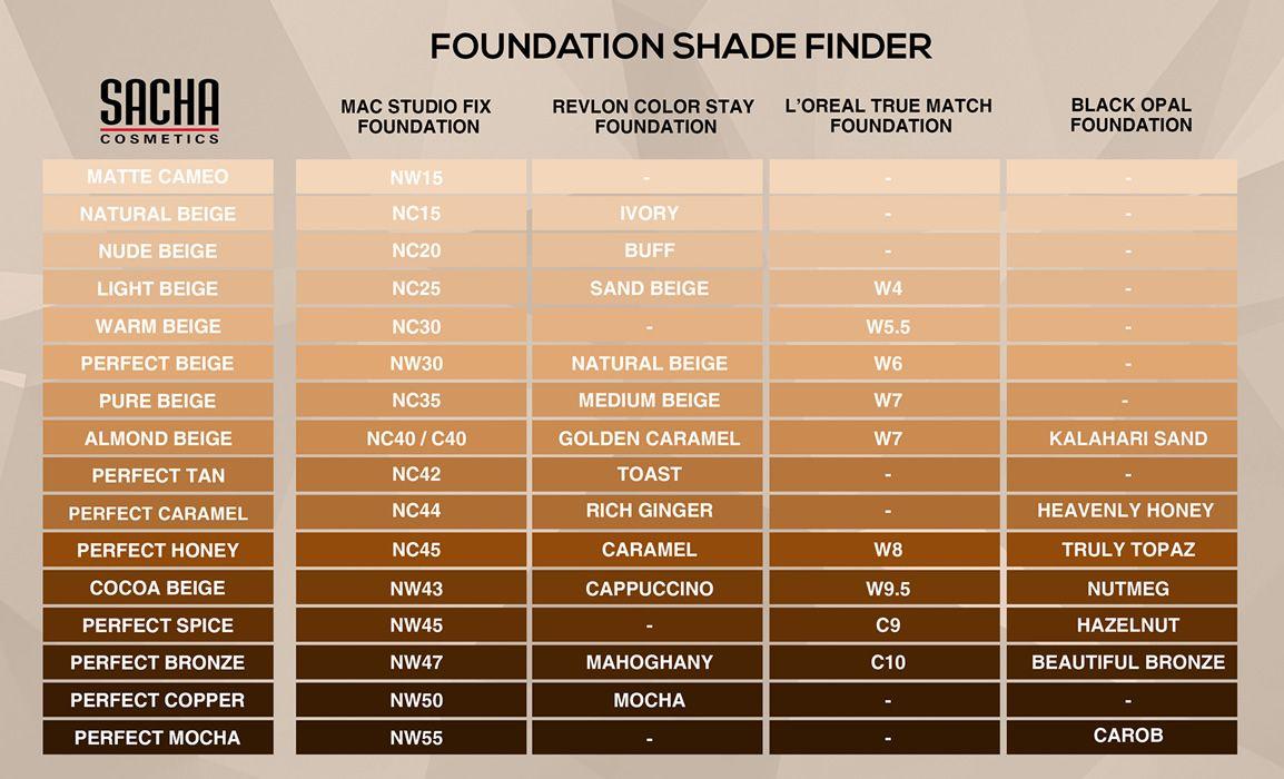 MAC Cosmetics Foundation Shade Guide via